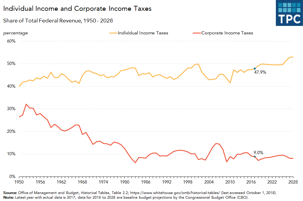 Income Taxes as Share of Federal Revenue