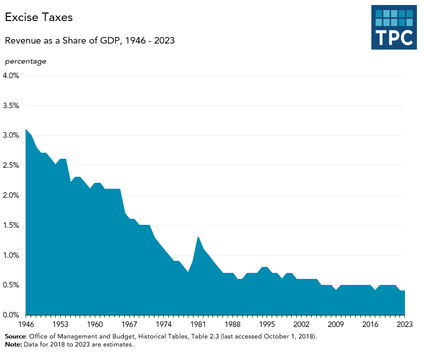 Excise Taxes as Share of GDP