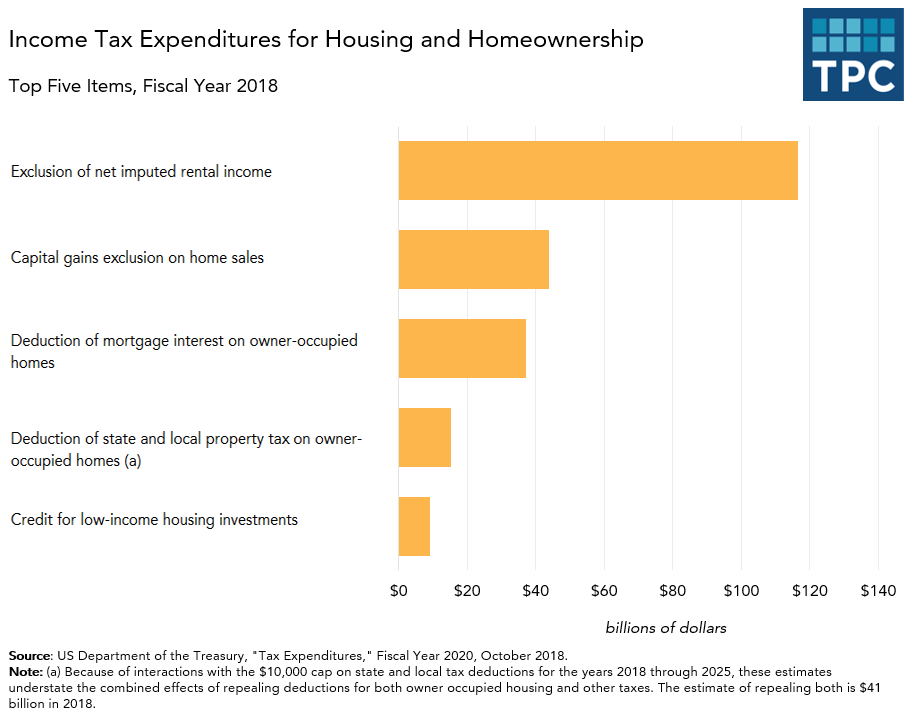 Housing and Homeownership Top 5 Tax Expenditures