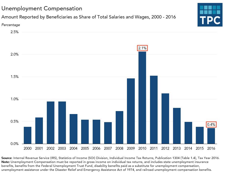 Annual Amount of Unemployment Compensation