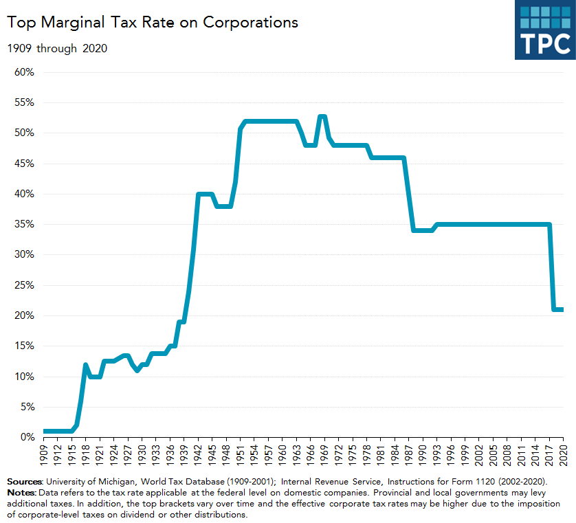 Top corporate tax rate over time