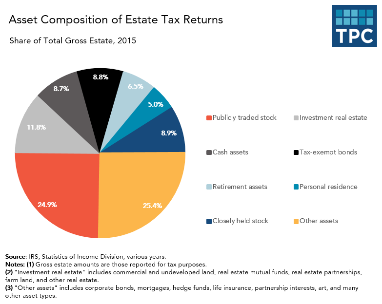Asset Composition of Estate Tax Returns