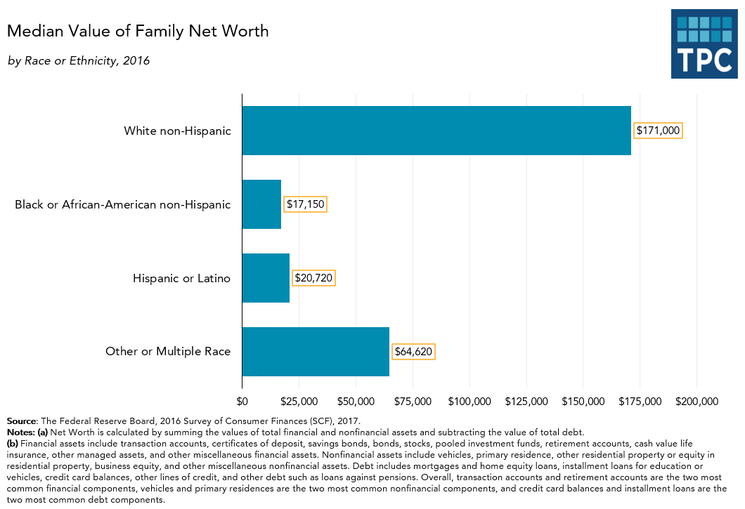 Median Value of Wealth Holdings by Race