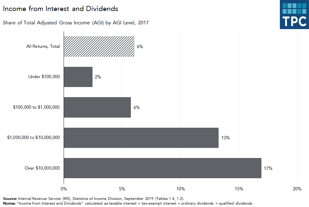 Income from Interest and Dividends by AGI