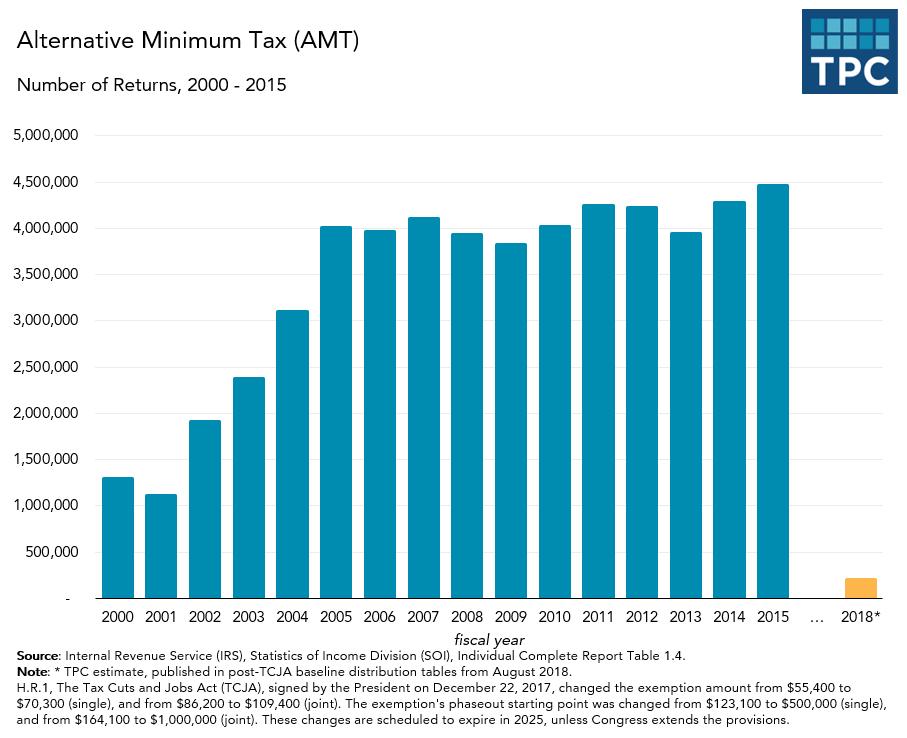 Alternative Minimum Tax Returns