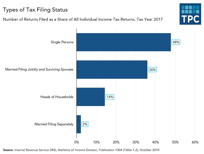 Types of Tax Filing Status