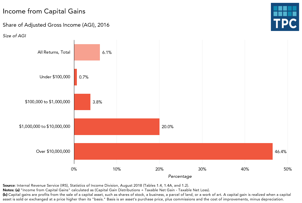 Income from Capital Gains by AGI