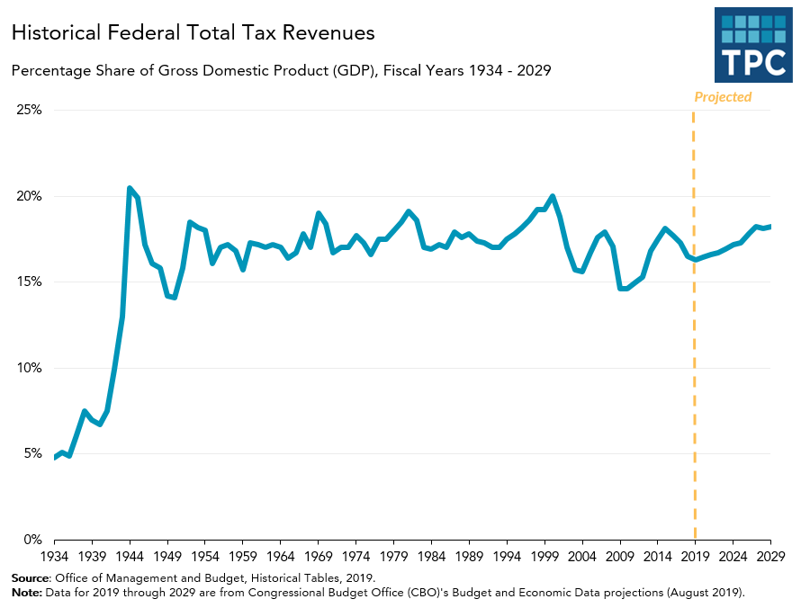Federal Tax Revenues as Share of GDP