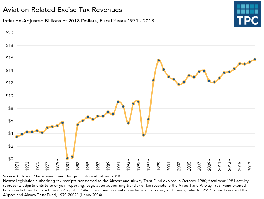 Aviation annual excise tax revenues