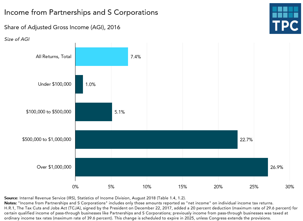 Income from Partnerships and S Corporations