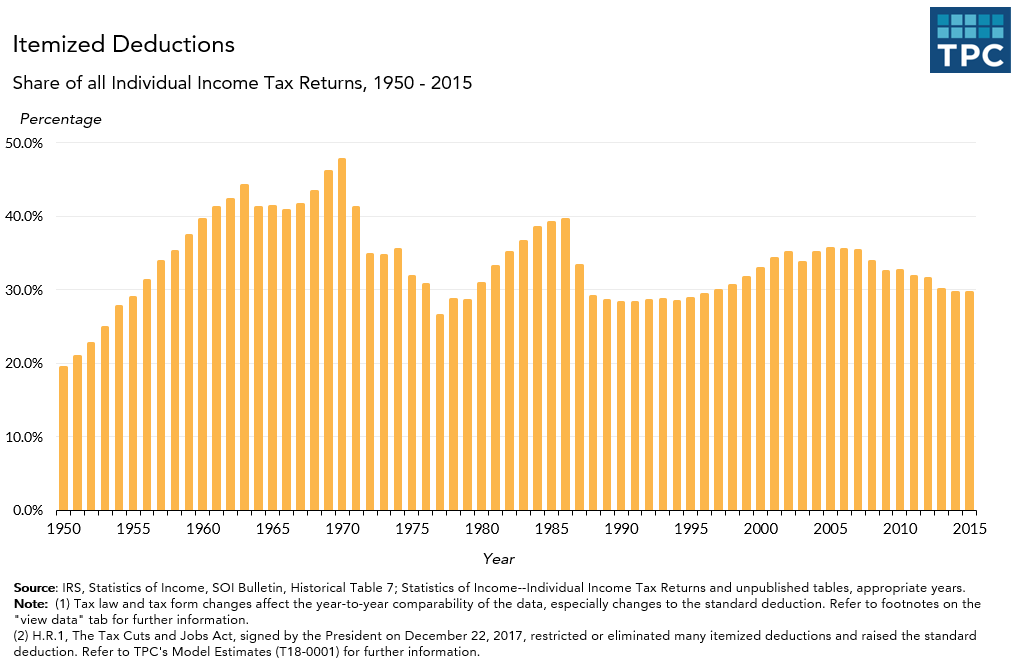 Itemized Deductions Returns