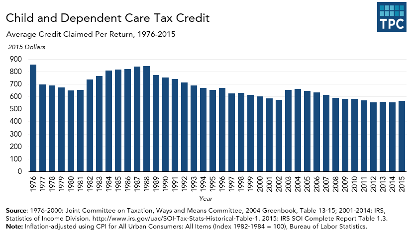 Average Dependent Care Tax Credit