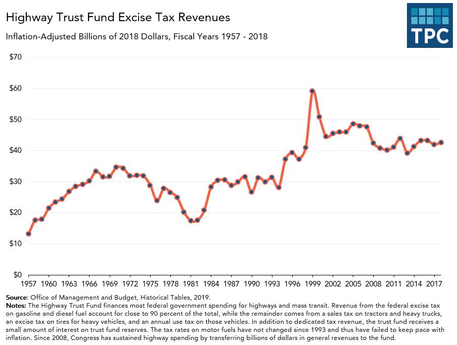 Highway Trust Fund Revenues