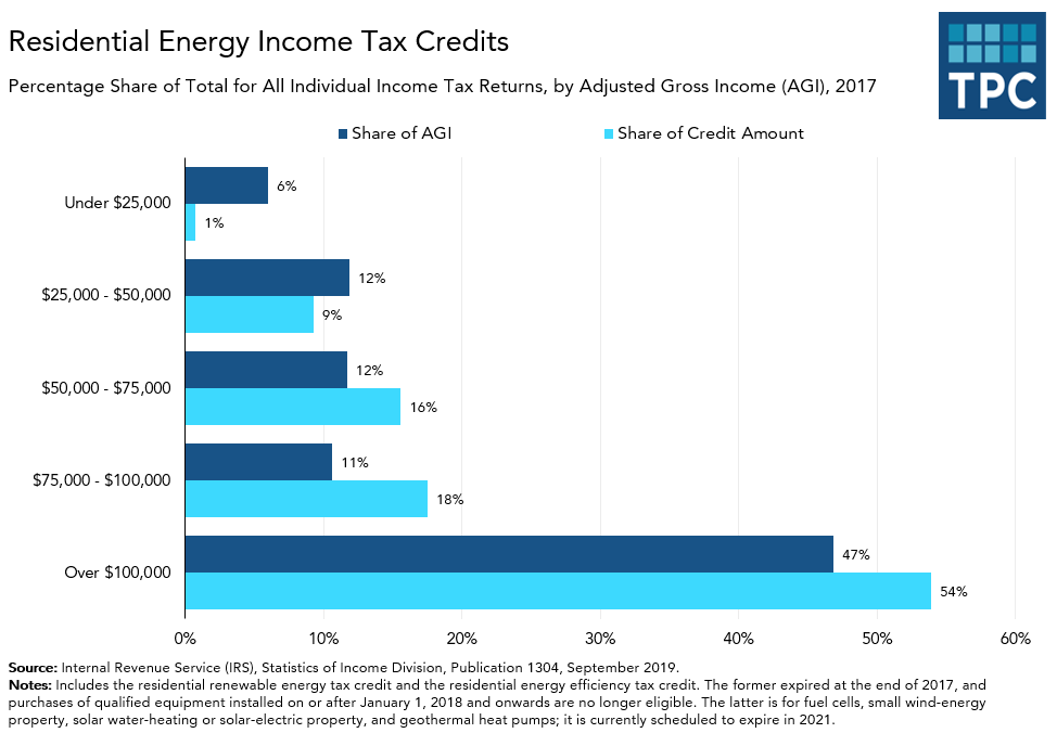 Residential Energy Tax Credits by AGI