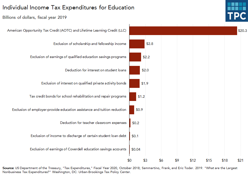 Tax Expenditures on Education in 2019