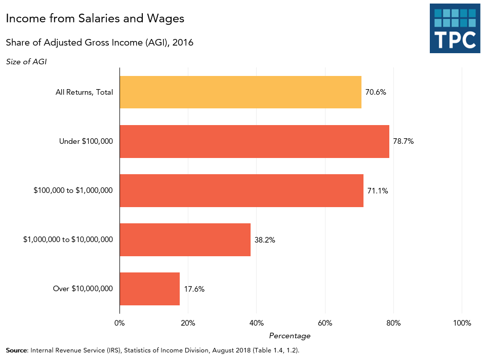 Income from Salary and Wages by AGI
