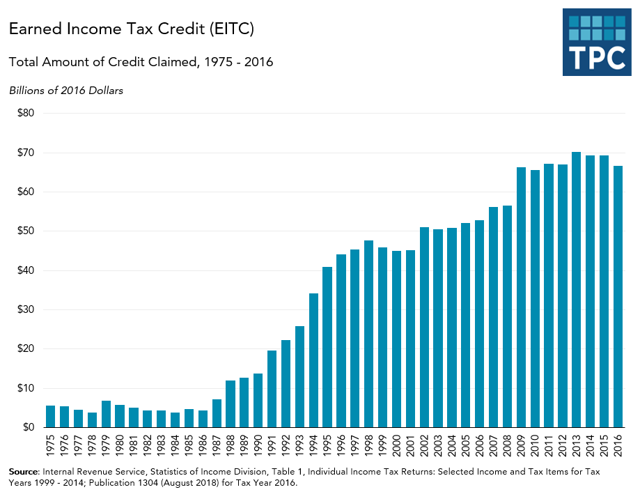 Total Amount of EITC Claimed Annually