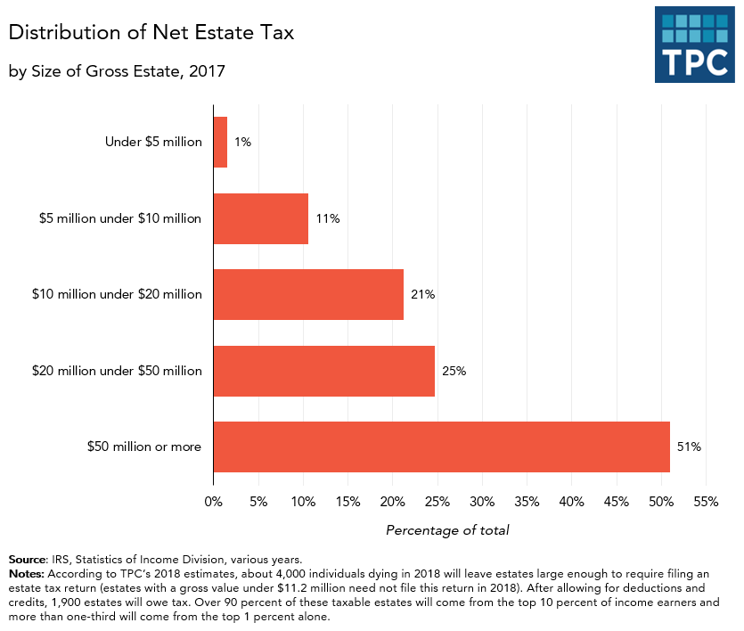 Distribution of Net Estate Tax