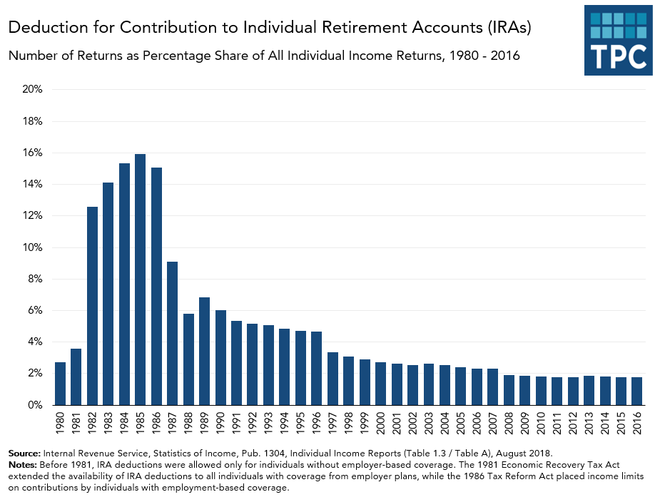 Annual Number of Returns Claiming IRA Contribution Deduction