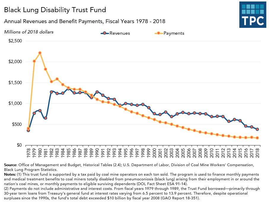 Black Lung Disability Trust Fund Annual Receipts and Payments