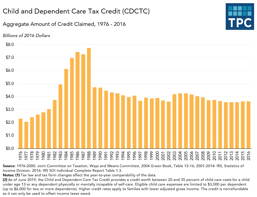 Child and Dependent Care Tax Credit over time