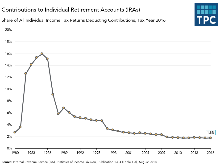 Returns Deducting IRA Contributions Over Time