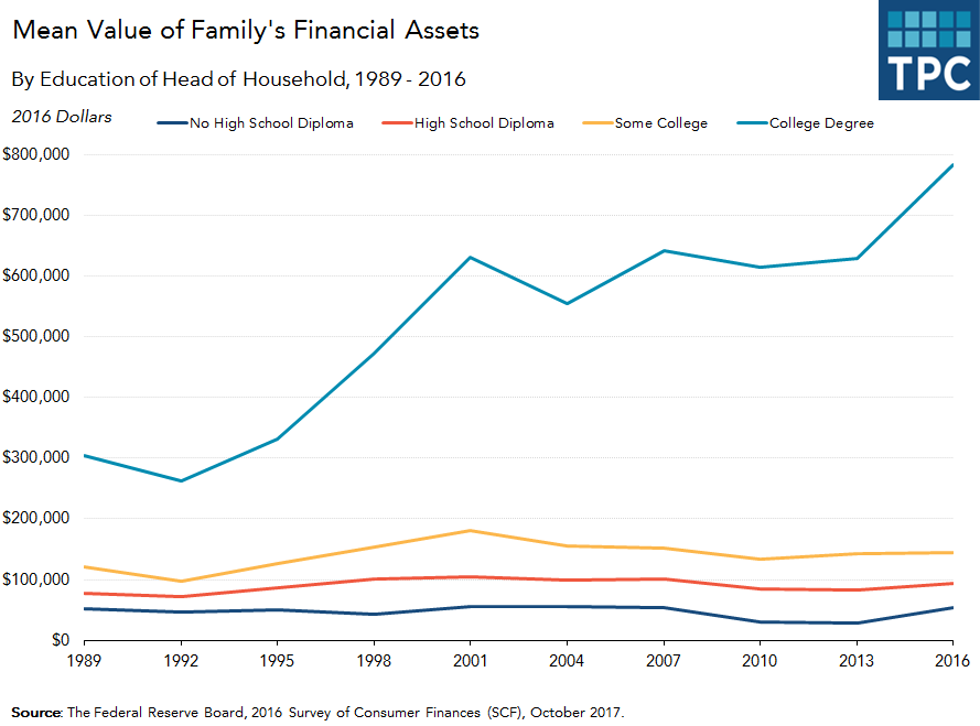 Mean Value of Financial Assets held by Families by Education