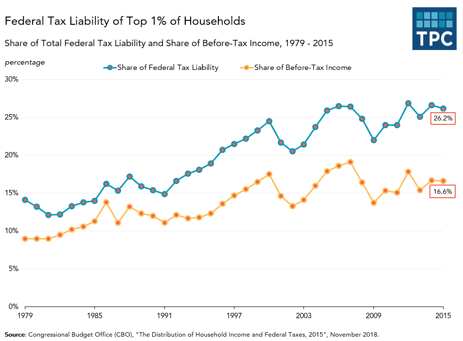 Federal Tax Liability of Top 1% of Households