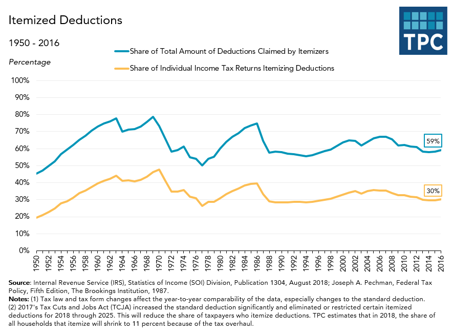 Itemized Deductions Returns and Amount