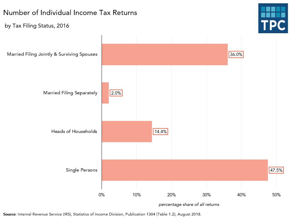Total Returns by Filing Status