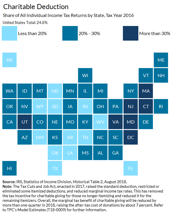 Charitable Deduction by state