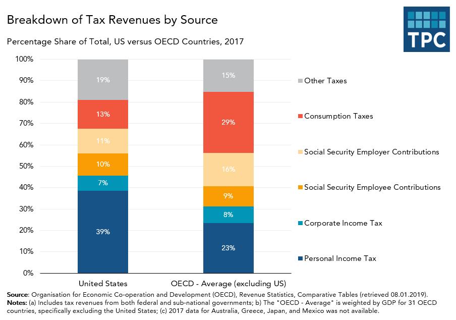 US versus OECD Tax Revenues Breakdown