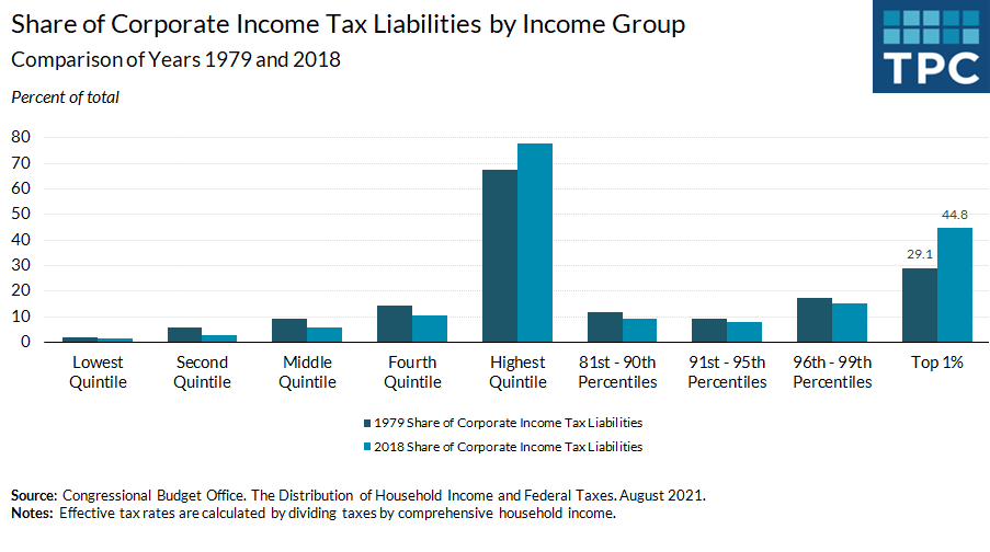 CBO estimates that the top 1 percent will bear about 45% of the burden of the corporate income tax in 2019, up from 29% in 1979. Shares of most other groups have declined.