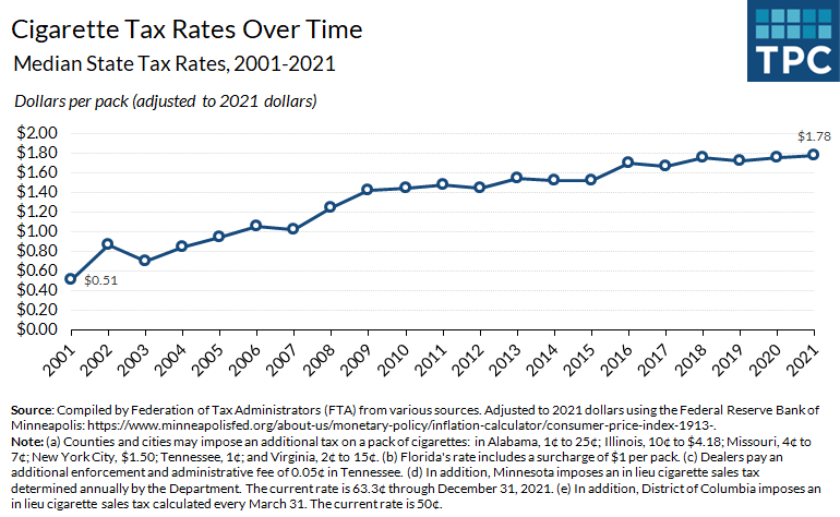 In the last 20 years, the median state cigarette tax rate more than tripled from $0.51 to $1.78 (in 2021 dollars). However, state cigarette taxes still vary significantly—from $0.17 in Missouri to $4.50 in DC.