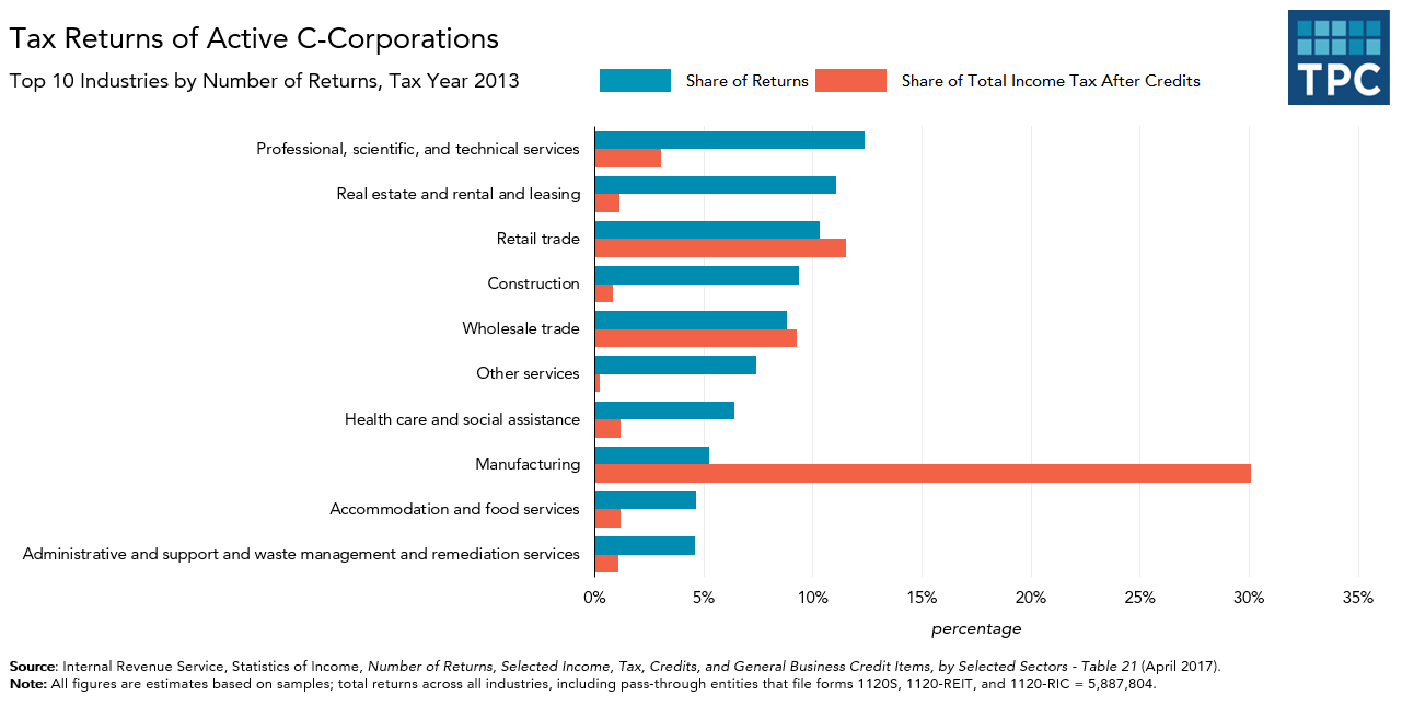 Tax Returns of Active Corporations