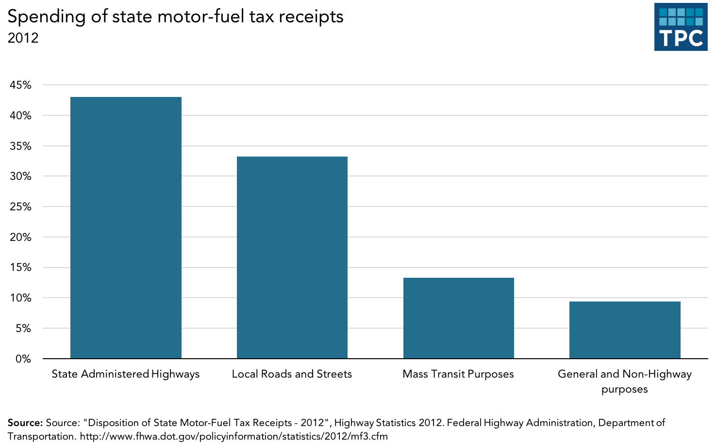 Motor Fuel Tax Receipts 2012