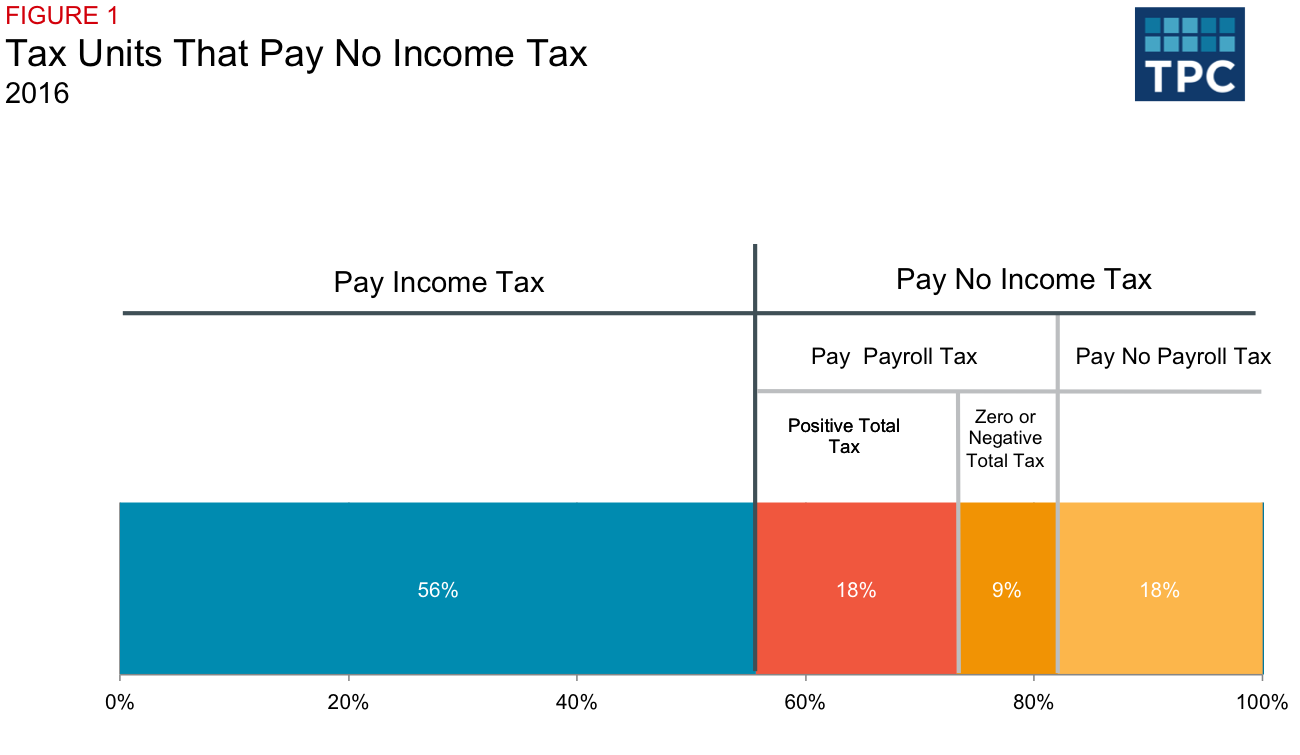 What are payroll taxes and why do they exist? 64
