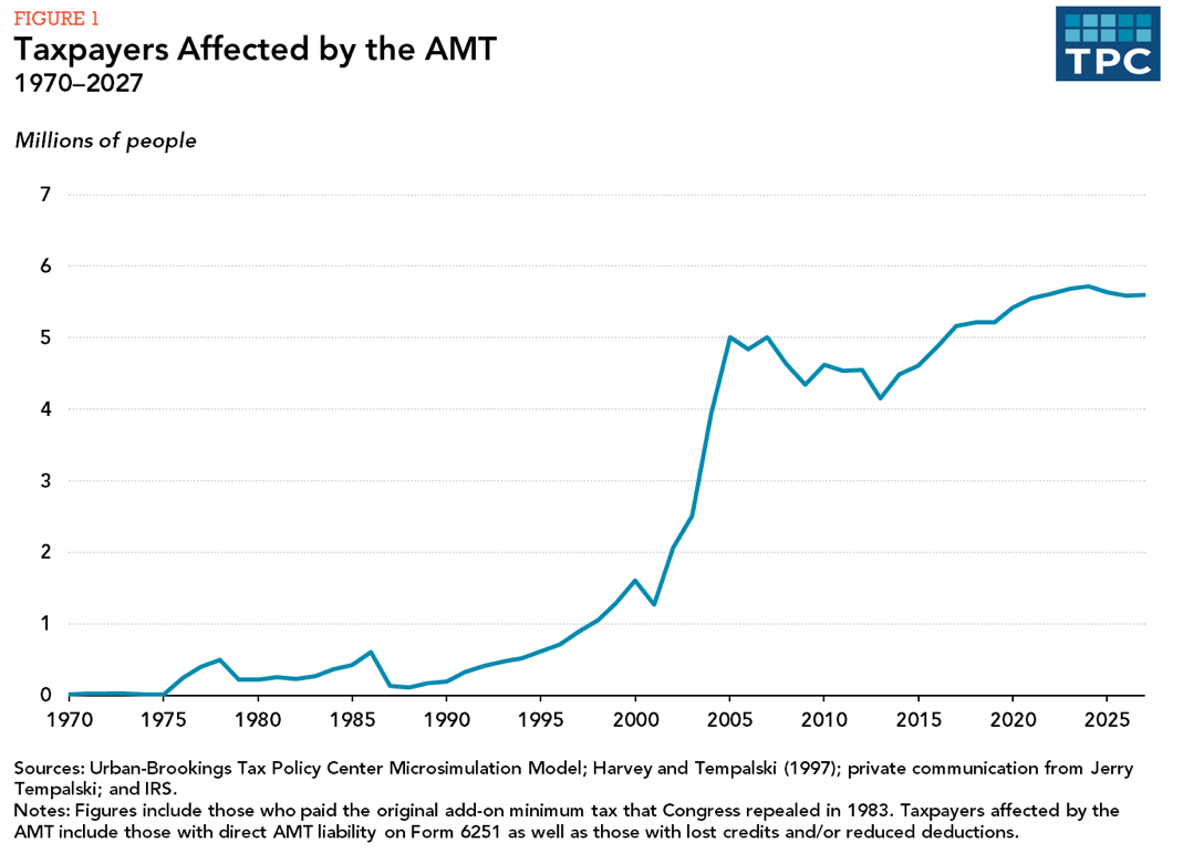 The American Taxpayer Relief Act Of 2012 (ATRA) Enacted A Permanent AMT Fix  By Establishing A Higher AMT Exemption Amount, Indexing The AMT Parameters  For ...