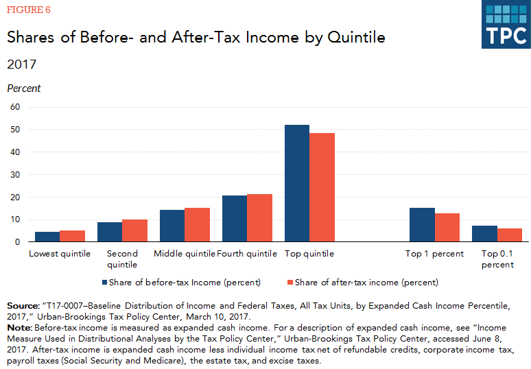 High Income Households Have A Slightly Smaller Share Of Total Income After Tathan Their Share Of Income Before Ta While The Reverse Is True For