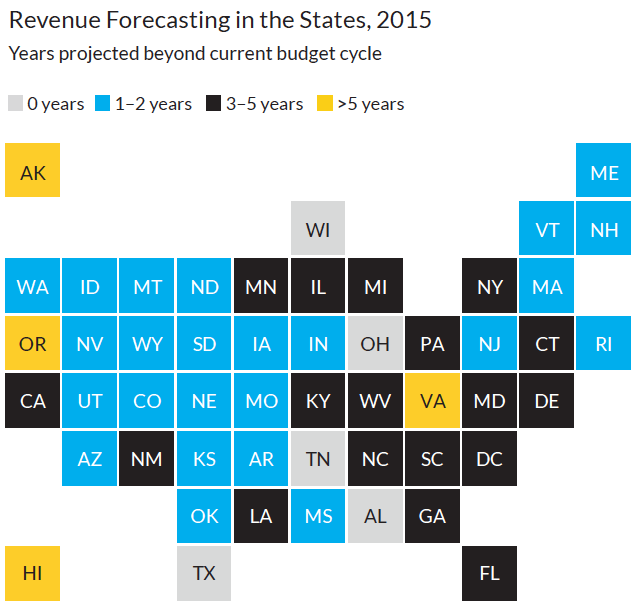 revenue forecasting in the states 2015