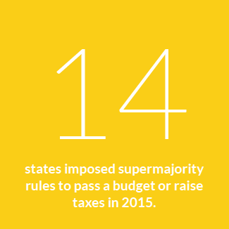 14 states imposed supermajority rules to pass a budget or raise taxes in 2015.