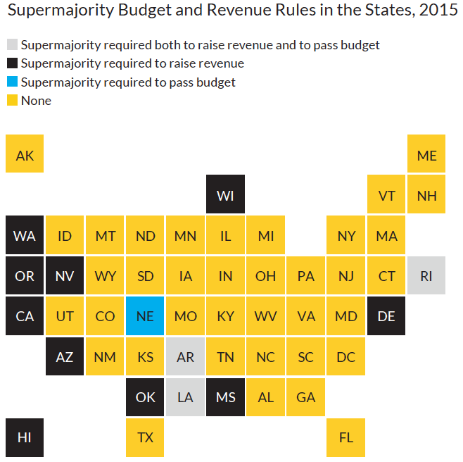 Supermajority Budget and Revenue Rules in the States, 2015