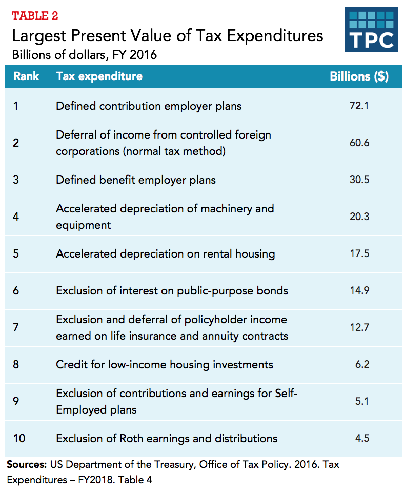 What are the largest tax expenditures? | Tax Policy Center
