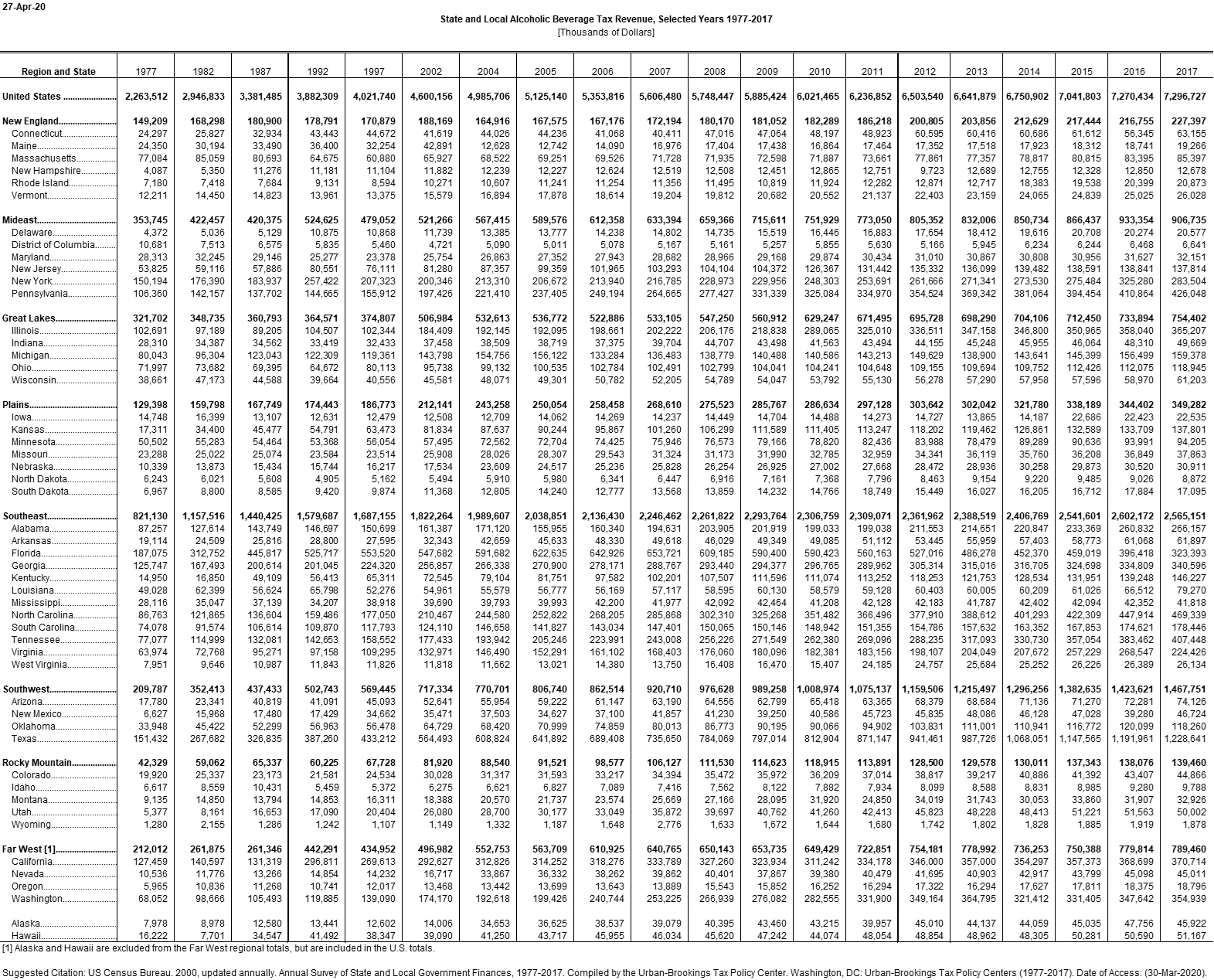 Click to download the excel or pdf to view the table.
