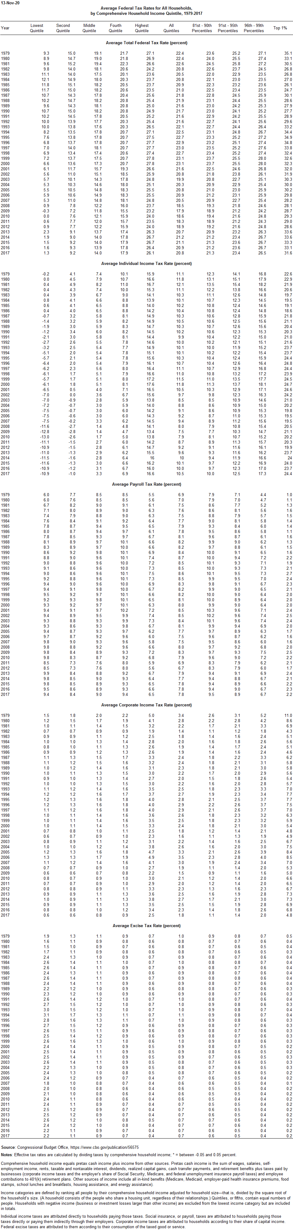 Average federal tax rates for all households