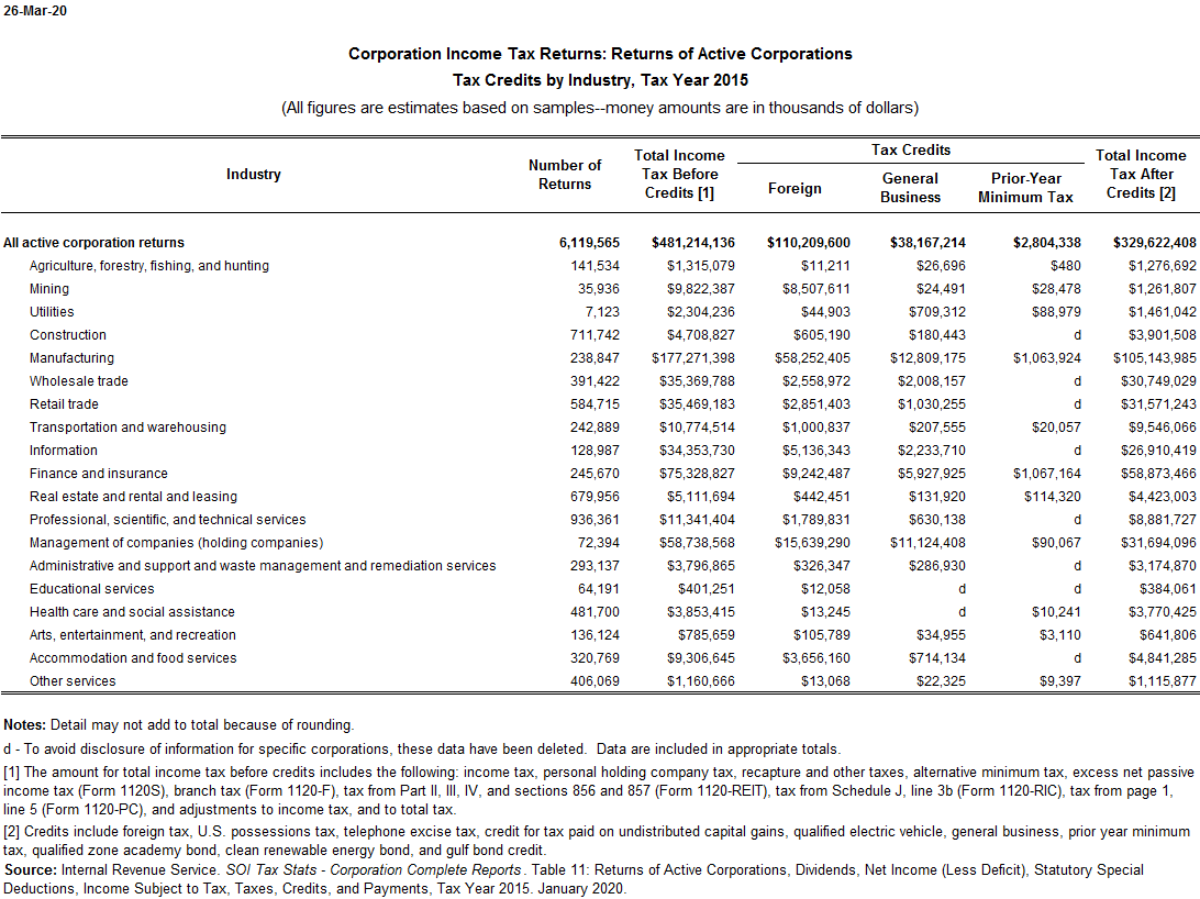Corporate Tax Credits by Industry