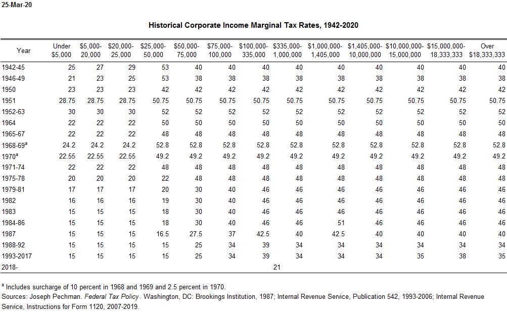 Marginal Corporate Tax Rates