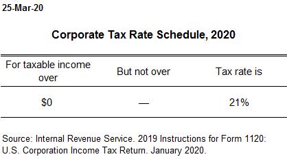 Corporate Tax Rate Schedule