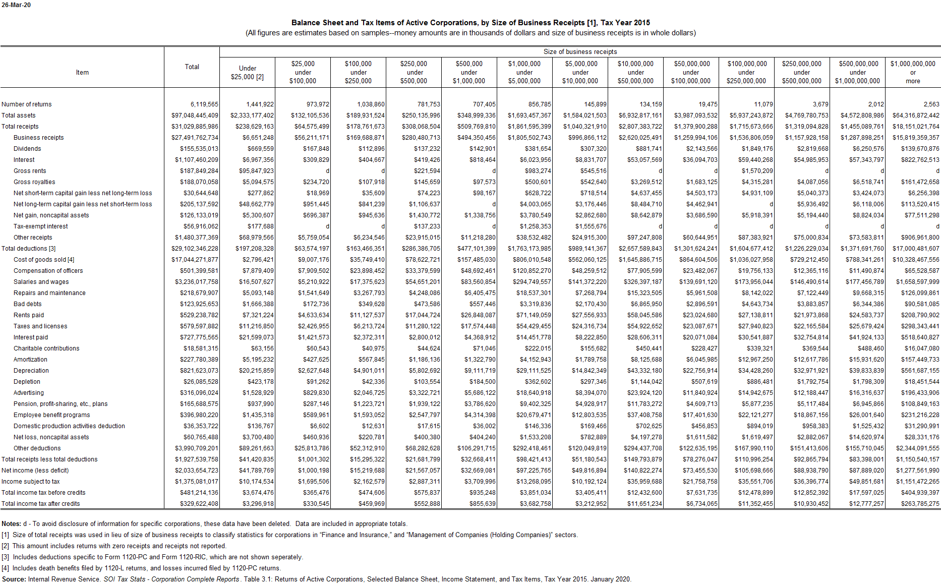 Corporate Tax Items by Size of Business Receipts