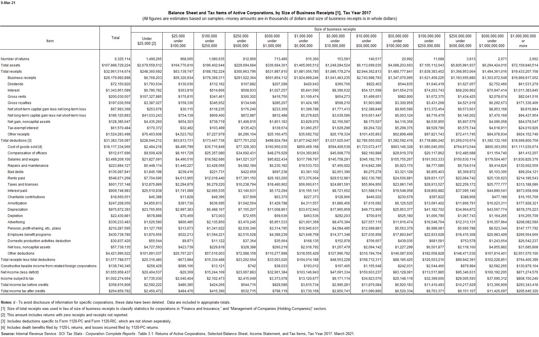 Corporate Tax Items